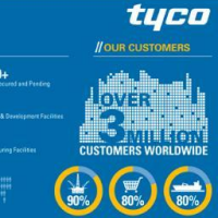 Tyco Global Supply Chain